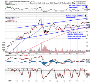 Annotated Chart to Illustrate Bullish Trend